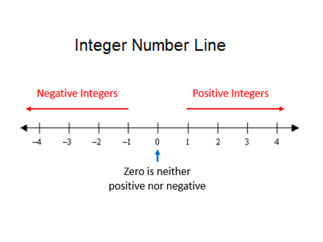 Integers multiple choice questions and answers