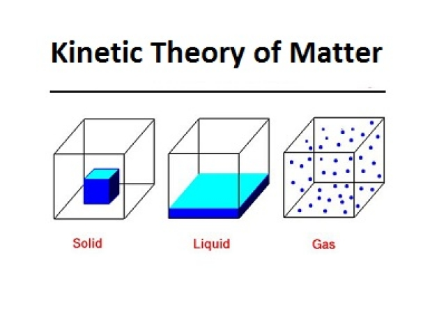 Kinetic Theory of Matter multiple choice questions and answers
