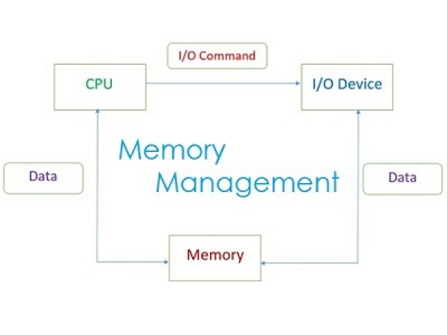 Memory Management multiple choice questions and answers