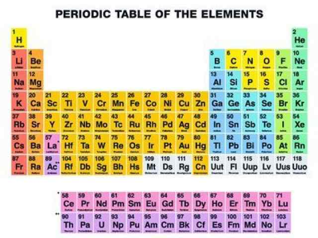 Periodic Table And Atomic Structure multiple choice questions and answers