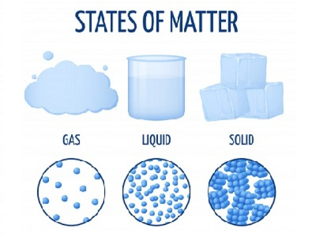 Solid Liquid and Gases
